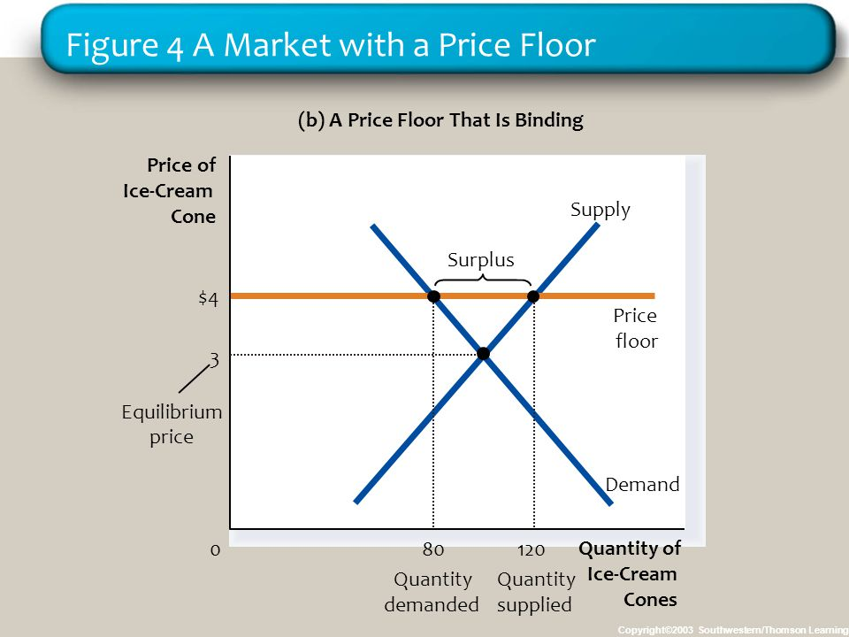 Figure 4 A Market with a Price Floor Copyright©2003 Southwestern/Thomson Learning (b) A Price Floor That Is Binding Quantity of Ice-Cream Cones 0 Pric