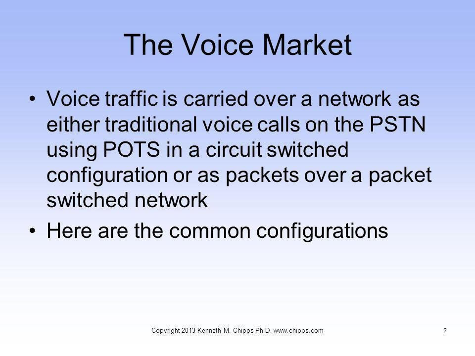 The Voice Market Voice traffic is carried over a network as either traditional voice calls on the PSTN using POTS in a circuit switched configuration or as packets over a packet switched network Here are the common configurations Copyright 2013 Kenneth M.