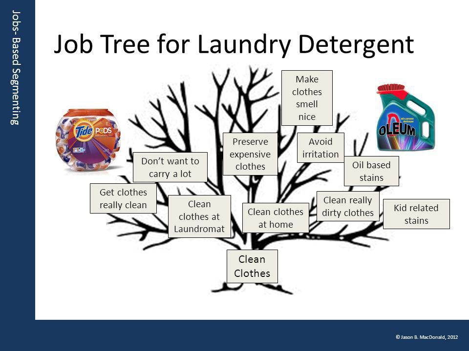 Jobs- Based Segmenting © Jason B. MacDonald, 2012 Job Tree for Laundry Detergent Clean Clothes Make clothes smell nice Clean really dirty clothes Avoi