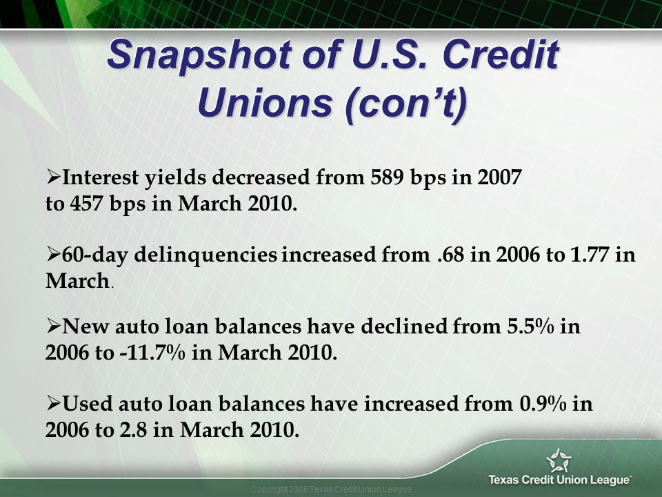 Copyright 2008 Texas Credit Union League Snapshot of U.S. Credit Unions (cont) New auto loan balances have declined from 5.5% in 2006 to -11.7% in Mar