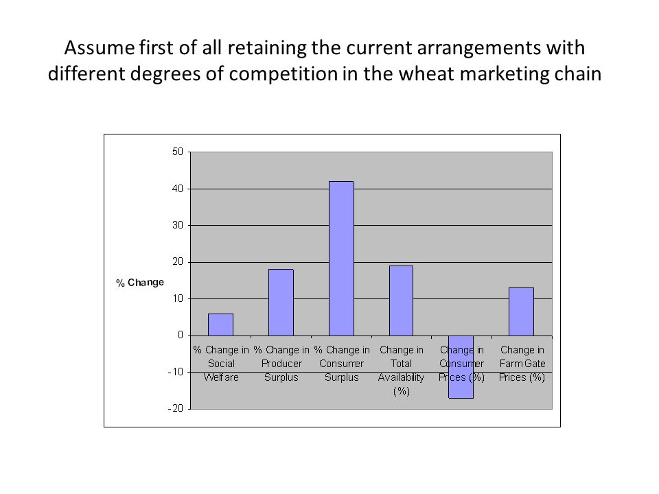 Assume first of all retaining the current arrangements with different degrees of competition in the wheat marketing chain