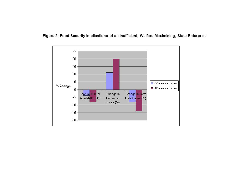 Figure 2: Food Security Implications of an Inefficient, Welfare Maximising, State Enterprise