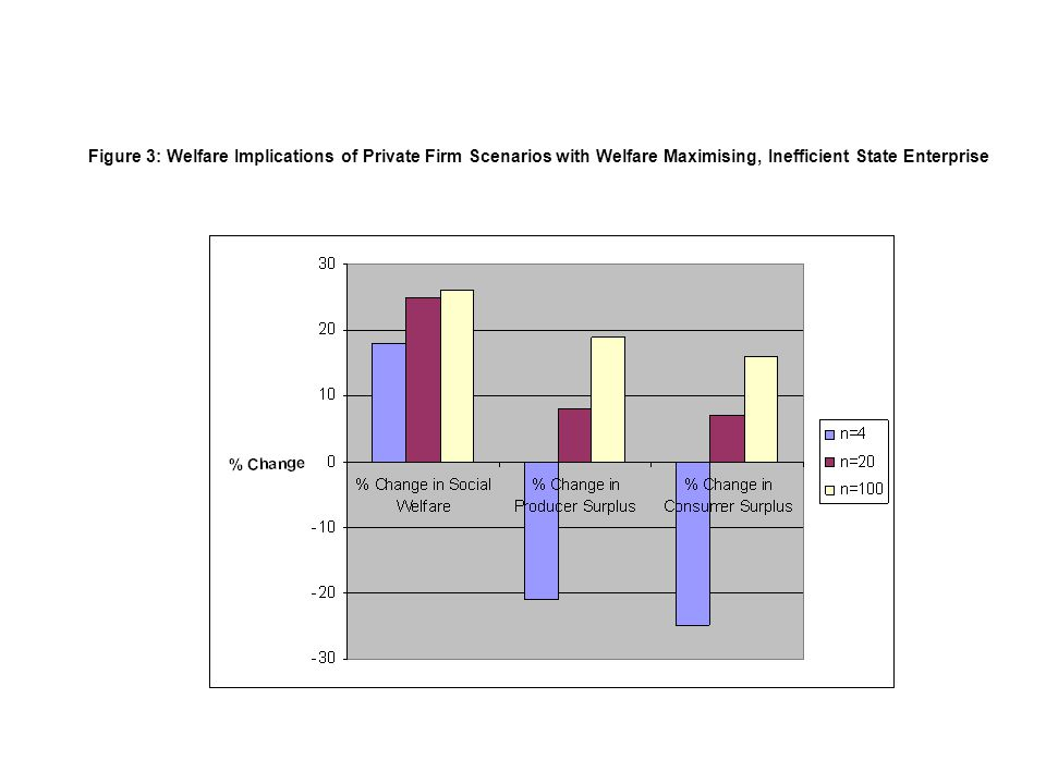 Figure 3: Welfare Implications of Private Firm Scenarios with Welfare Maximising, Inefficient State Enterprise