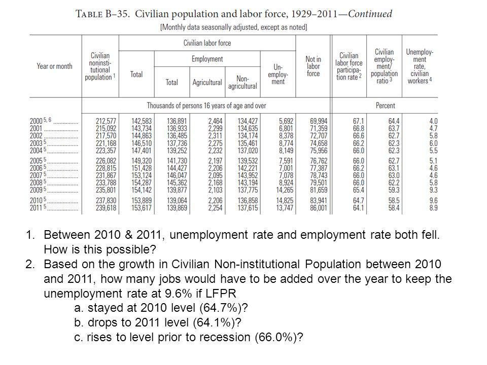 1.Between 2010 & 2011, unemployment rate and employment rate both fell.