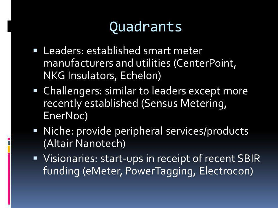 Quadrants Leaders: established smart meter manufacturers and utilities (CenterPoint, NKG Insulators, Echelon) Challengers: similar to leaders except more recently established (Sensus Metering, EnerNoc) Niche: provide peripheral services/products (Altair Nanotech) Visionaries: start-ups in receipt of recent SBIR funding (eMeter, PowerTagging, Electrocon)