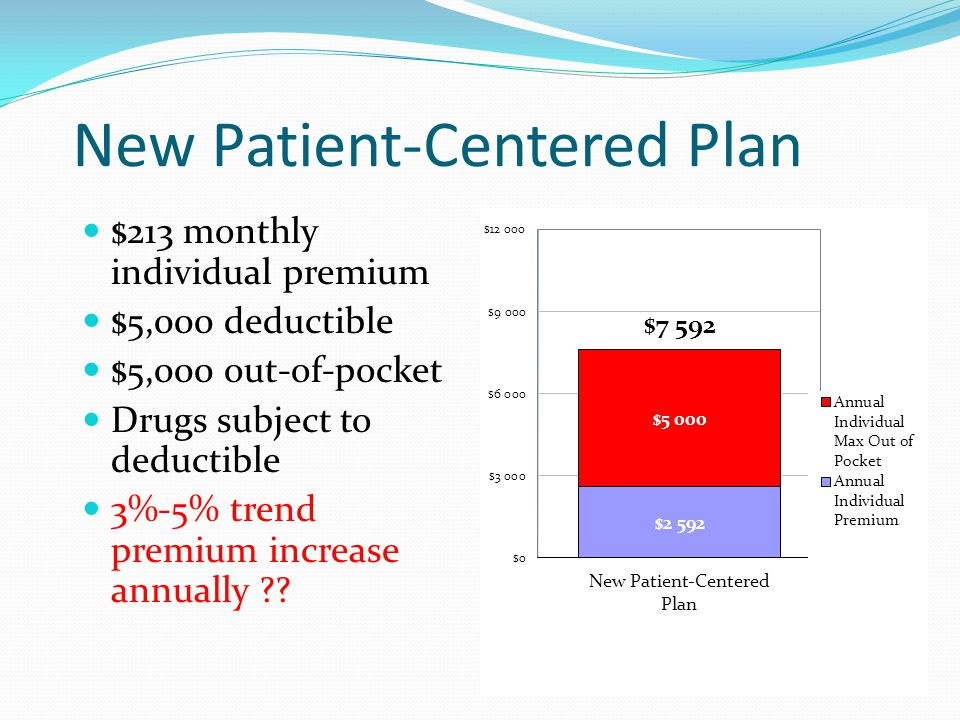 New Patient-Centered Plan $213 monthly individual premium $5,000 deductible $5,000 out-of-pocket Drugs subject to deductible 3%-5% trend premium incre