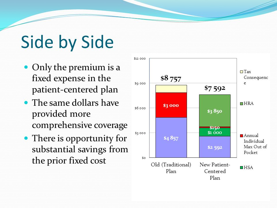 Side by Side Only the premium is a fixed expense in the patient-centered plan The same dollars have provided more comprehensive coverage There is opportunity for substantial savings from the prior fixed cost