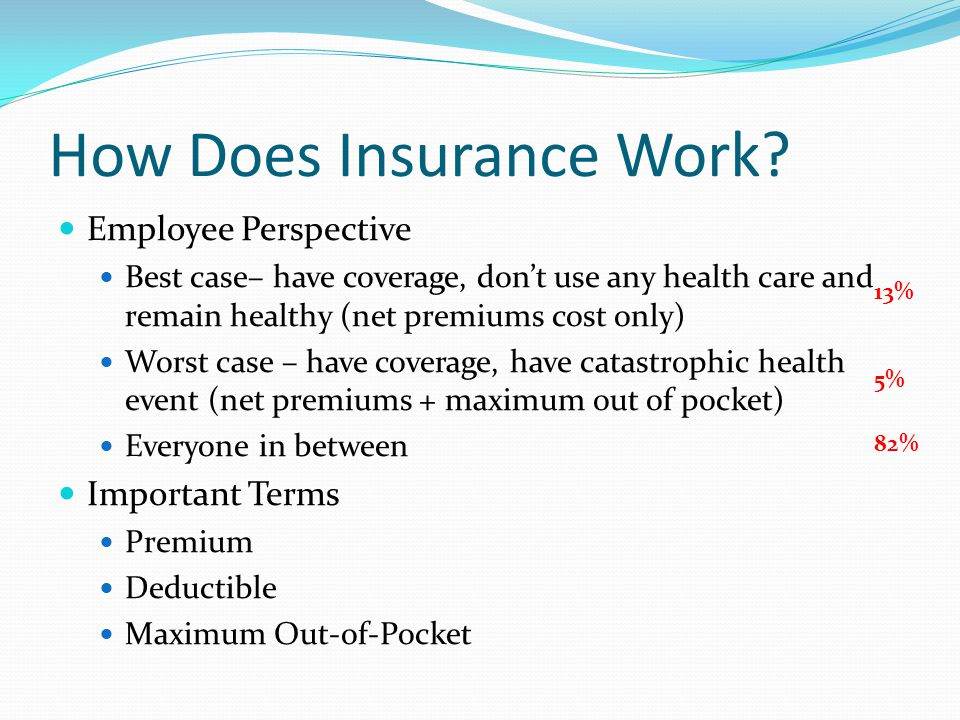 How Does Insurance Work.