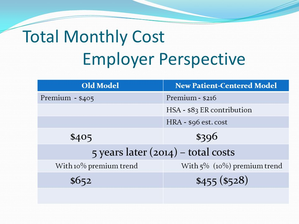 Total Monthly Cost Employer Perspective Old ModelNew Patient-Centered Model Premium - $405Premium - $216 HSA - $83 ER contribution HRA - $96 est. cost