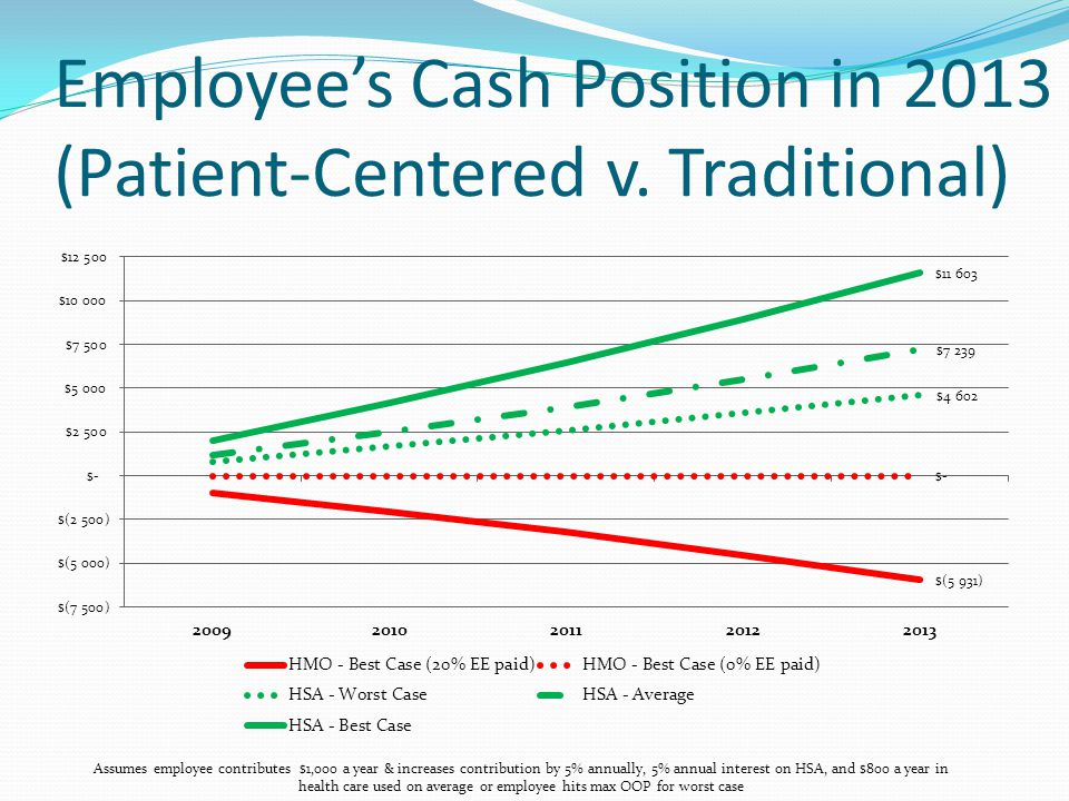 Employees Cash Position in 2013 (Patient-Centered v.