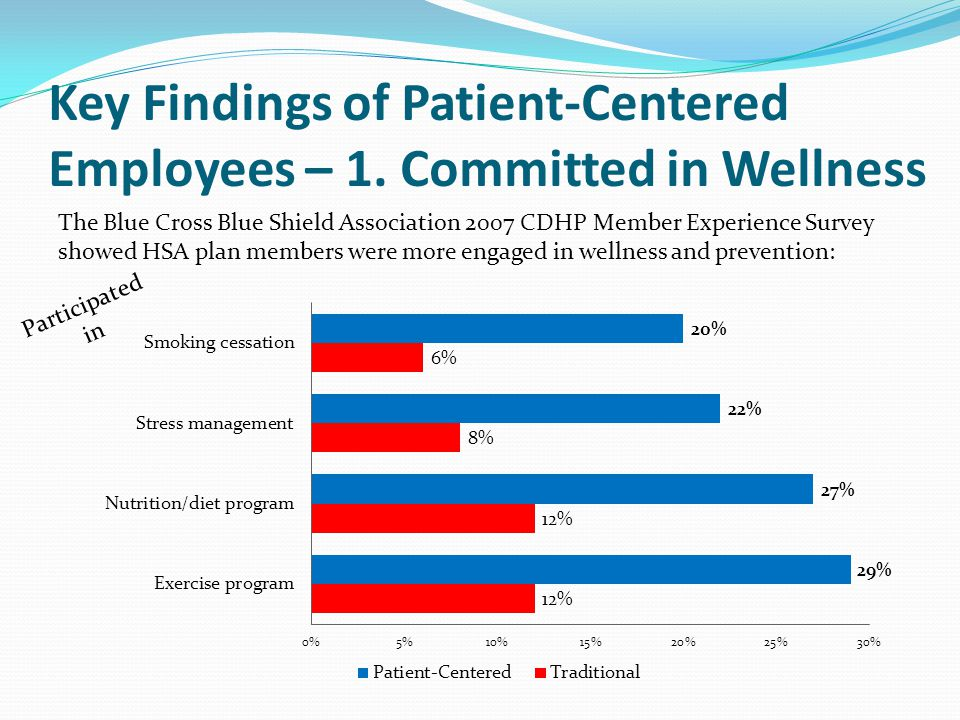 Key Findings of Patient-Centered Employees – 1. Committed in Wellness The Blue Cross Blue Shield Association 2007 CDHP Member Experience Survey showed