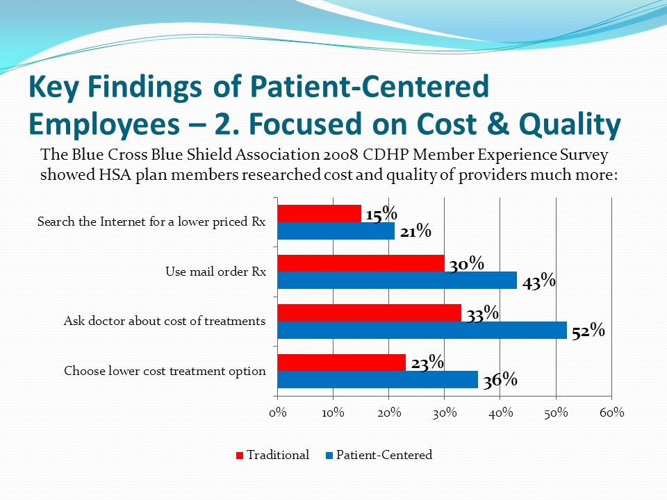 The Blue Cross Blue Shield Association 2008 CDHP Member Experience Survey showed HSA plan members researched cost and quality of providers much more: Key Findings of Patient-Centered Employees – 2.