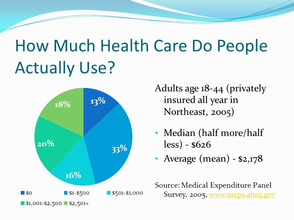 How Much Health Care Do People Actually Use.