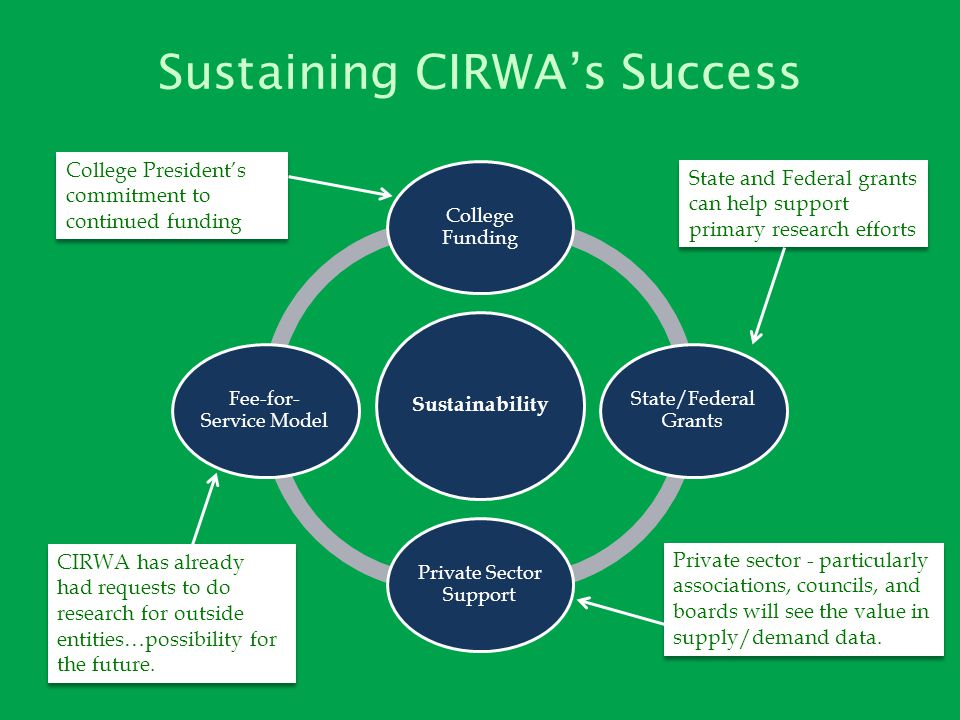 Sustaining CIRWAs Success Sustainability College Funding State/Federal Grants Private Sector Support Fee-for- Service Model College Presidents commitment to continued funding State and Federal grants can help support primary research efforts CIRWA has already had requests to do research for outside entities…possibility for the future.
