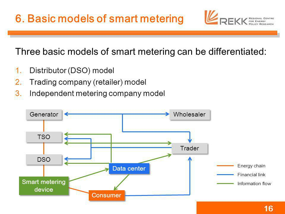 6. Basic models of smart metering Three basic models of smart metering can be differentiated: 1.Distributor (DSO) model 2.Trading company (retailer) m