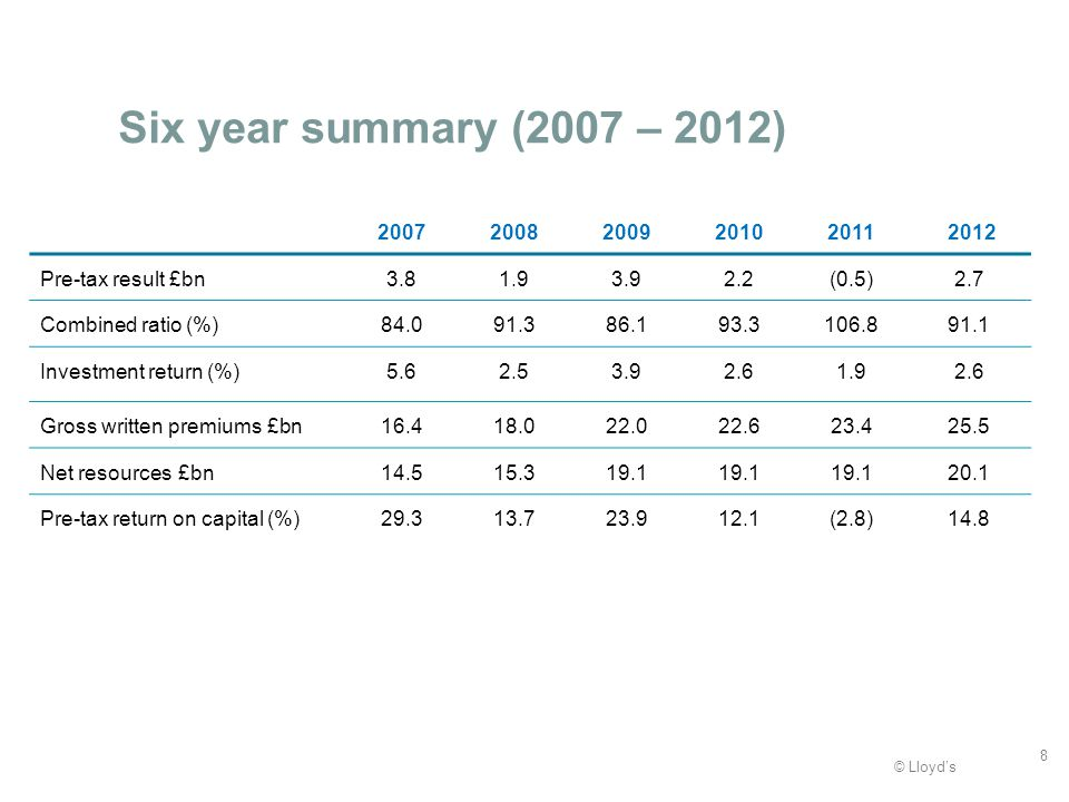 © Lloyds Six year summary (2007 – 2012) 20072008200920102011 2012 Pre-tax result £bn3.81.93.92.2(0.5)2.7 Combined ratio (%)84.091.386.193.3106.891.1 Investment return (%)5.62.53.92.61.92.6 Gross written premiums £bn16.418.022.022.623.425.5 Net resources £bn14.515.319.1 20.1 Pre-tax return on capital (%)29.313.723.912.1(2.8)14.8 8