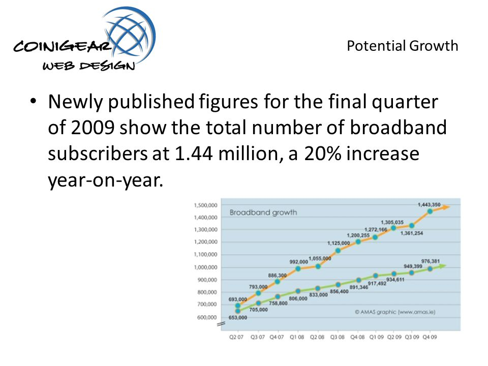 Potential Growth Newly published figures for the final quarter of 2009 show the total number of broadband subscribers at 1.44 million, a 20% increase year-on-year.