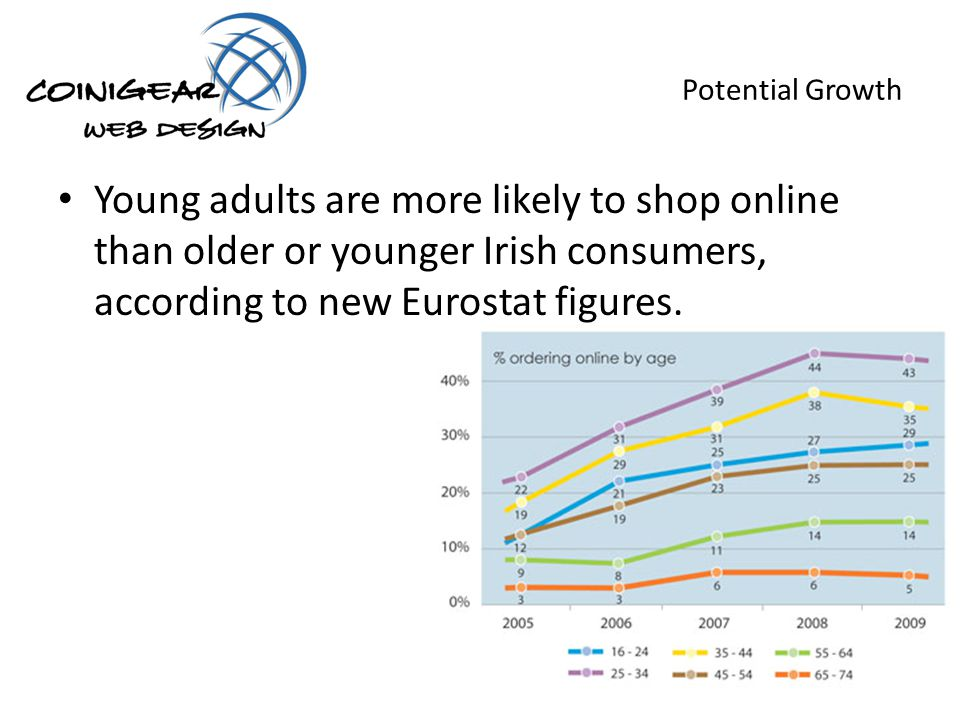 Potential Growth Young adults are more likely to shop online than older or younger Irish consumers, according to new Eurostat figures.