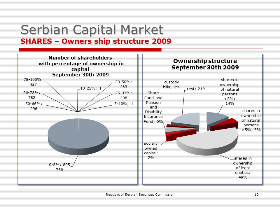 Serbian Capital Market SHARES – Owners ship structure 2009 Republic of Serbia - Securities Commission10