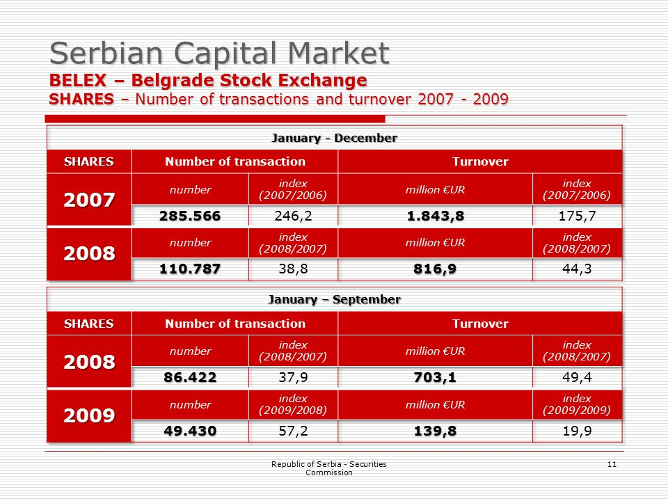 11 Serbian Capital Market BELEX – Belgrade Stock Exchange SHARES – Number of transactions and turnover 2007 - 2009 Republic of Serbia - Securities Com