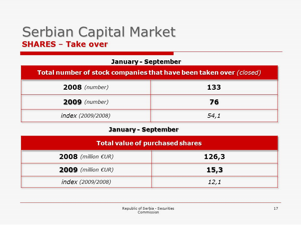 17 Serbian Capital Market SHARES – Take over Republic of Serbia - Securities Commission January - September