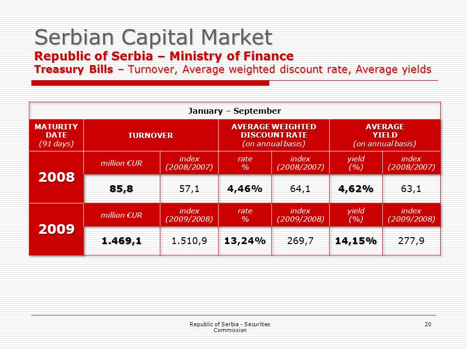 20 Serbian Capital Market Republic of Serbia – Ministry of Finance Treasury Bills – Turnover, Average weighted discount rate, Average yields Republic of Serbia - Securities Commission