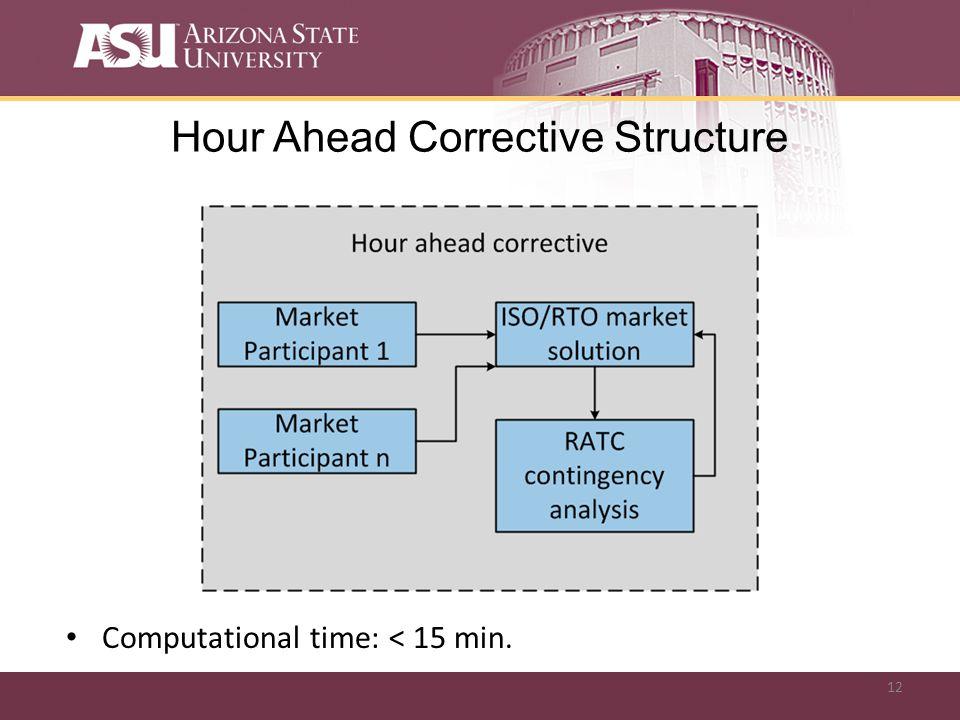 12 Hour Ahead Corrective Structure Computational time: < 15 min.