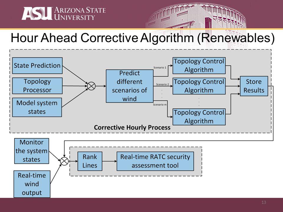 13 Hour Ahead Corrective Algorithm (Renewables)