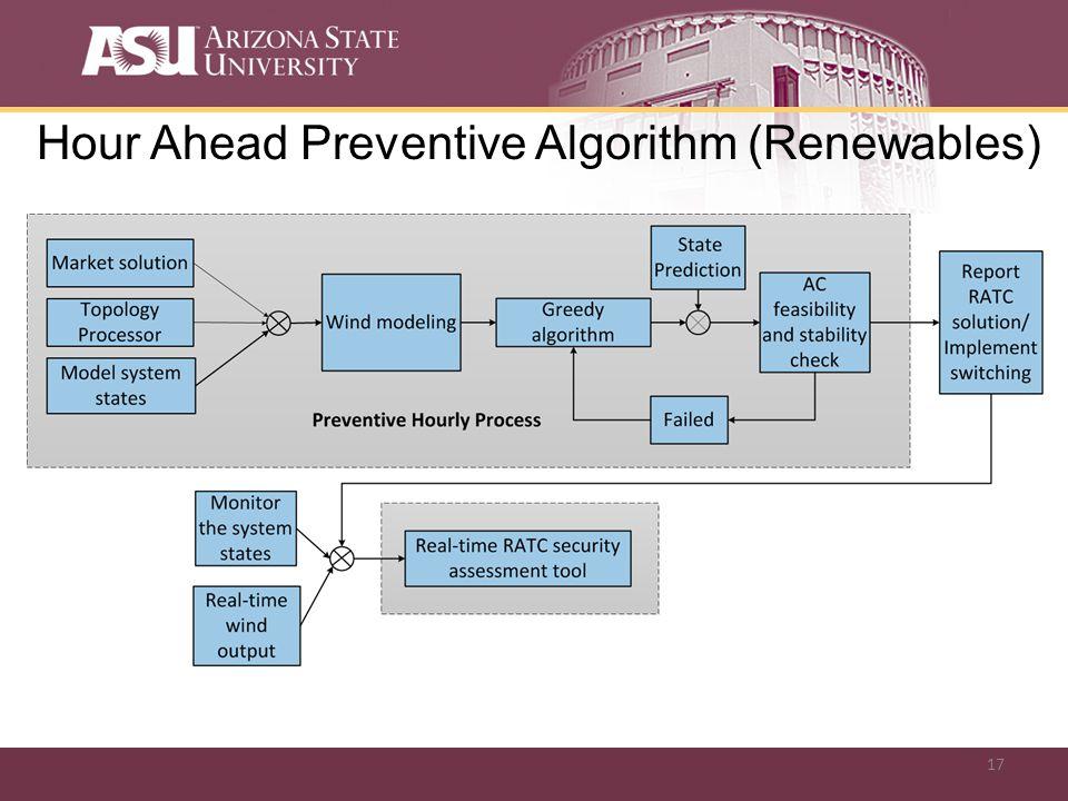 17 Hour Ahead Preventive Algorithm (Renewables)