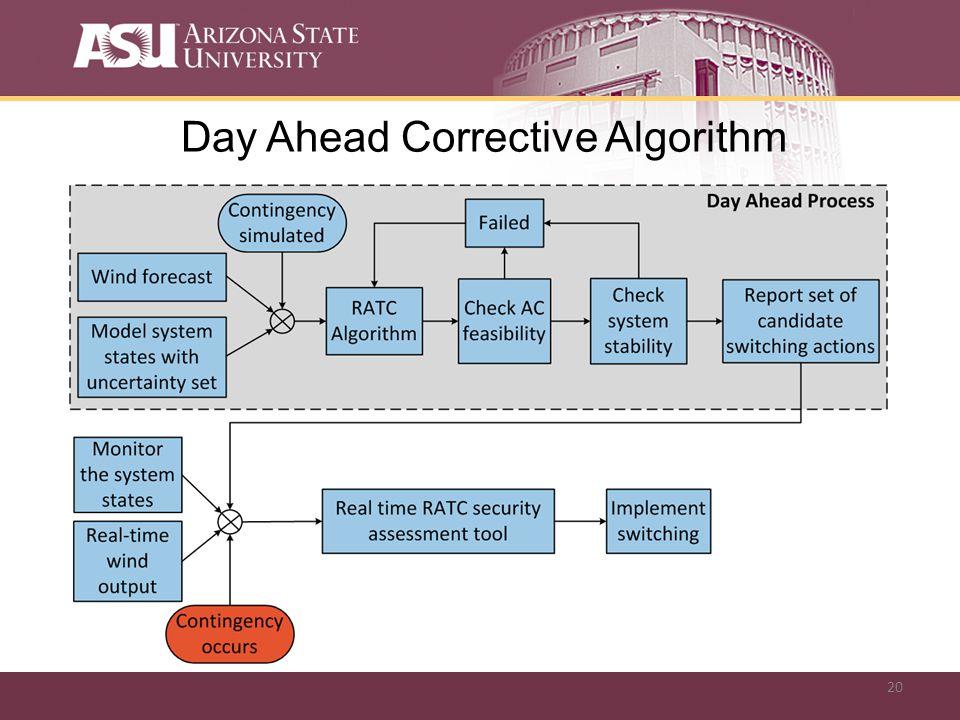 20 Day Ahead Corrective Algorithm