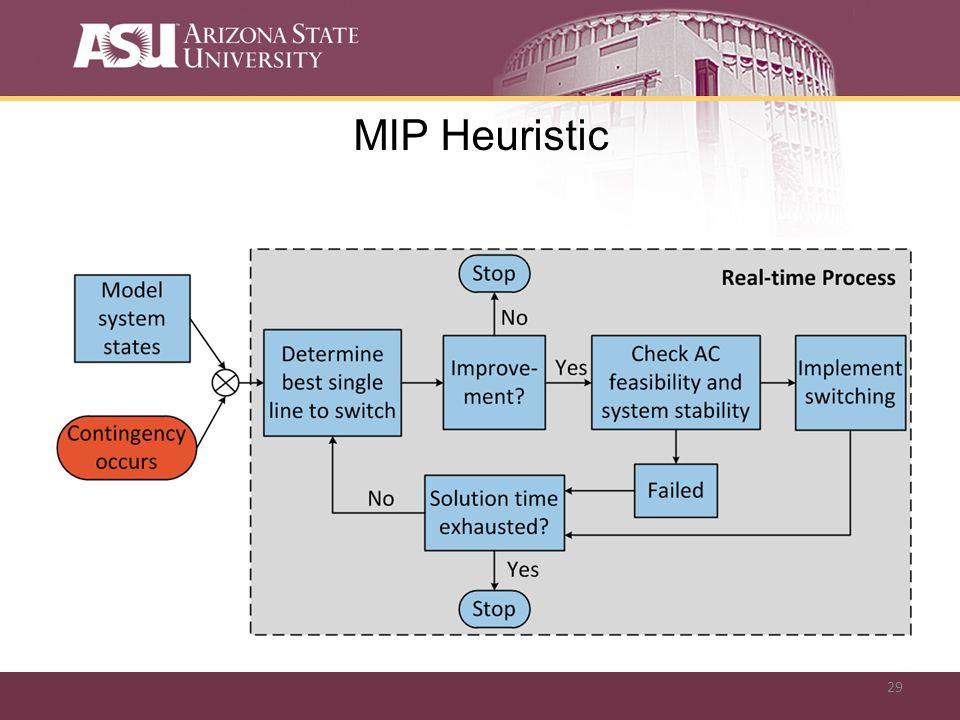 29 MIP Heuristic