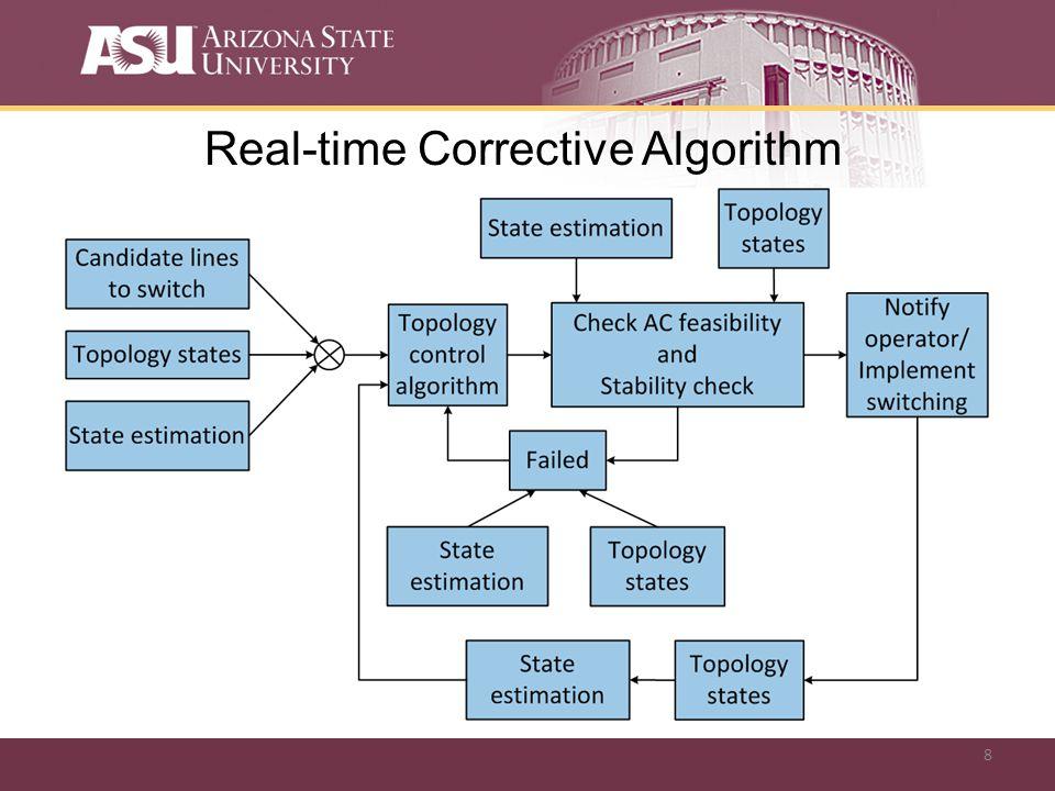 8 Real-time Corrective Algorithm