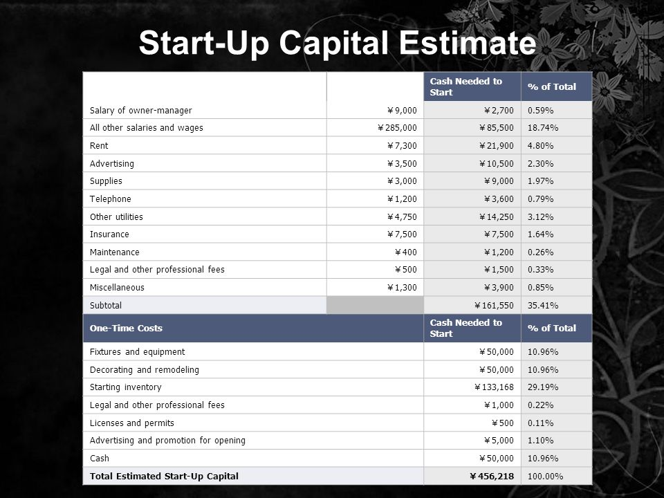 Start-Up Capital Estimate Monthly CostsMonthly Expenses Cash Needed to Start % of Total Salary of owner-manager 9,000 2,700 0.59% All other salaries and wages 285,000 85,500 18.74% Rent 7,300 21,900 4.80% Advertising 3,500 10,500 2.30% Supplies 3,000 9,000 1.97% Telephone 1,200 3,600 0.79% Other utilities 4,750 14,250 3.12% Insurance 7,500 1.64% Maintenance 400 1,200 0.26% Legal and other professional fees 500 1,500 0.33% Miscellaneous 1,300 3,900 0.85% Subtotal 161,550 35.41% One-Time Costs Cash Needed to Start % of Total Fixtures and equipment 50,000 10.96% Decorating and remodeling 50,000 10.96% Starting inventory 133,168 29.19% Legal and other professional fees 1,000 0.22% Licenses and permits 500 0.11% Advertising and promotion for opening 5,000 1.10% Cash 50,000 10.96% Total Estimated Start-Up Capital 456,218 100.00%