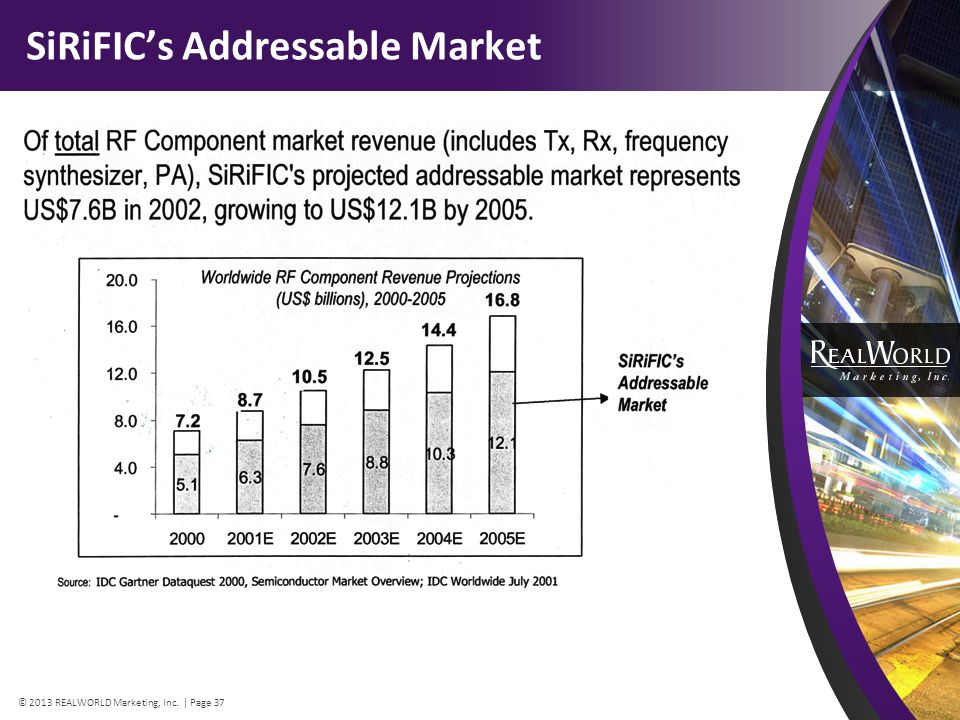 SiRiFICs Addressable Market © 2013 REALWORLD Marketing, Inc. | Page 37