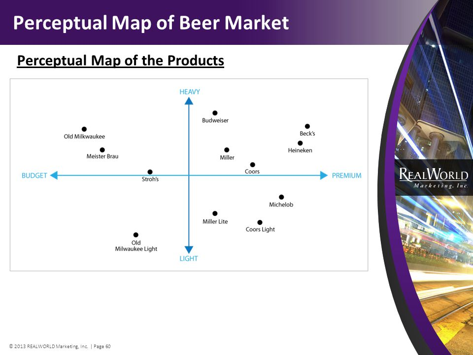 Perceptual Map of Beer Market Perceptual Map of the Products © 2013 REALWORLD Marketing, Inc.