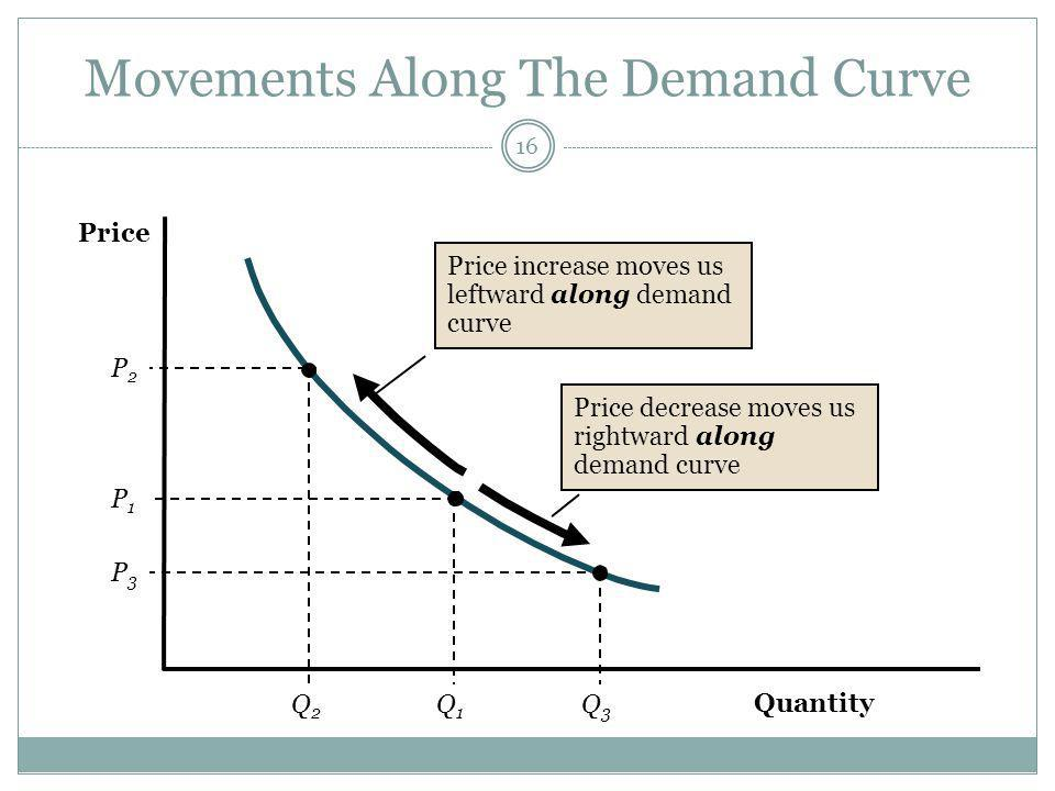 Movements Along The Demand Curve 16 Quantity Price P2P2 Q2Q2 Q1Q1 Q3Q3 P1P1 P3P3 Price increase moves us leftward along demand curve Price decrease moves us rightward along demand curve