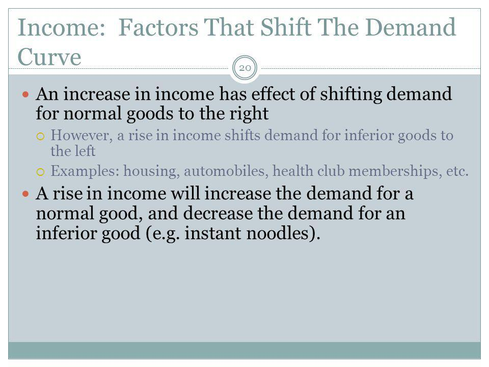Income: Factors That Shift The Demand Curve 20 An increase in income has effect of shifting demand for normal goods to the right However, a rise in income shifts demand for inferior goods to the left Examples: housing, automobiles, health club memberships, etc.