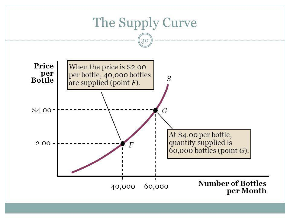 The Supply Curve 30 F G 2.00 S 40,00060,000 $4.00 At $4.00 per bottle, quantity supplied is 60,000 bottles (point G).