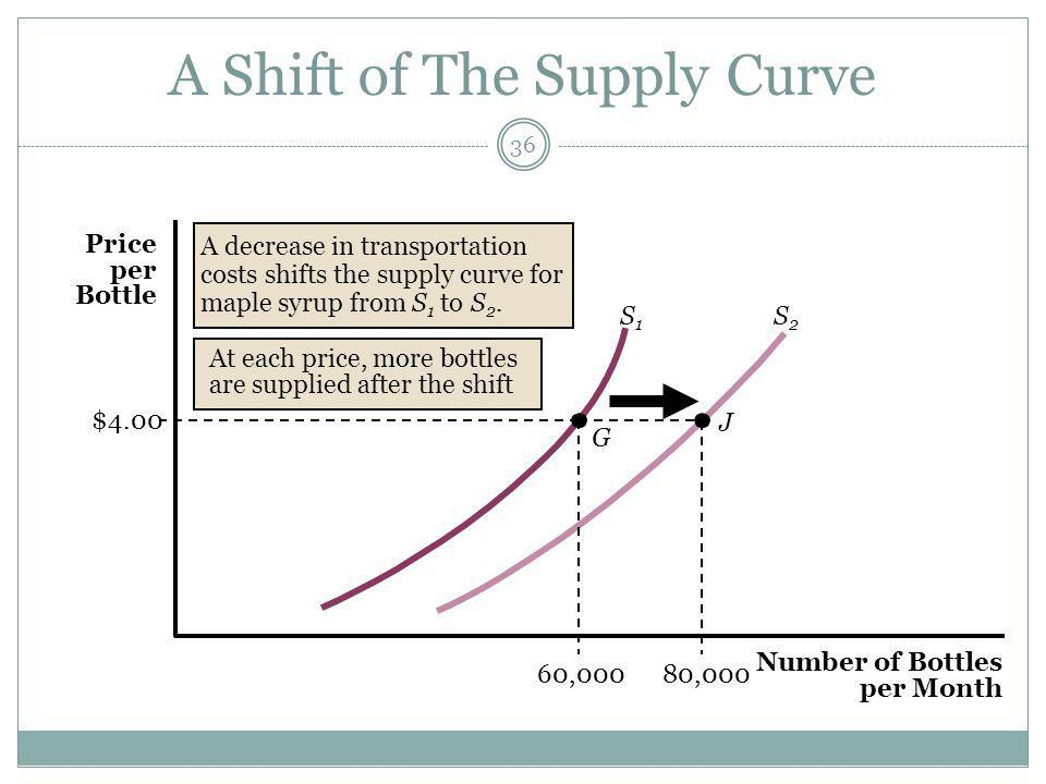 A Shift of The Supply Curve 36 S2S2 G J S1S1 60,000 $4.00 80,000 A decrease in transportation costs shifts the supply curve for maple syrup from S 1 to S 2.