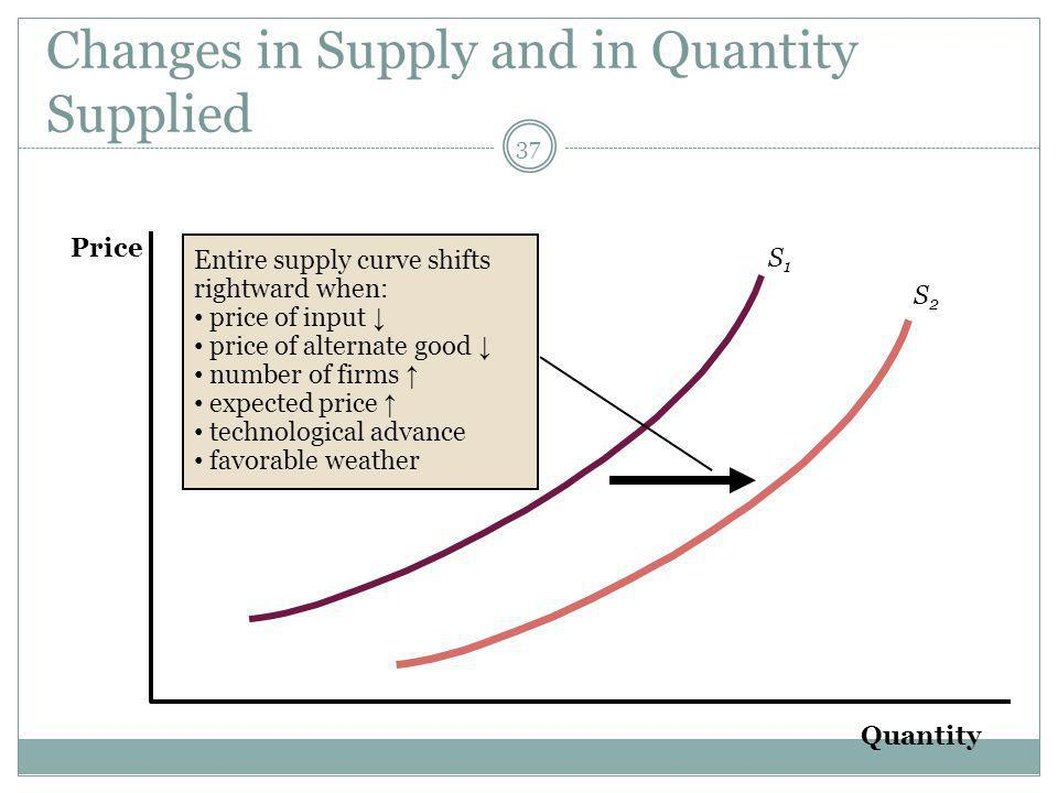 Changes in Supply and in Quantity Supplied 37 Quantity Price S2S2 S1S1 Entire supply curve shifts rightward when: price of input price of alternate good number of firms expected price technological advance favorable weather