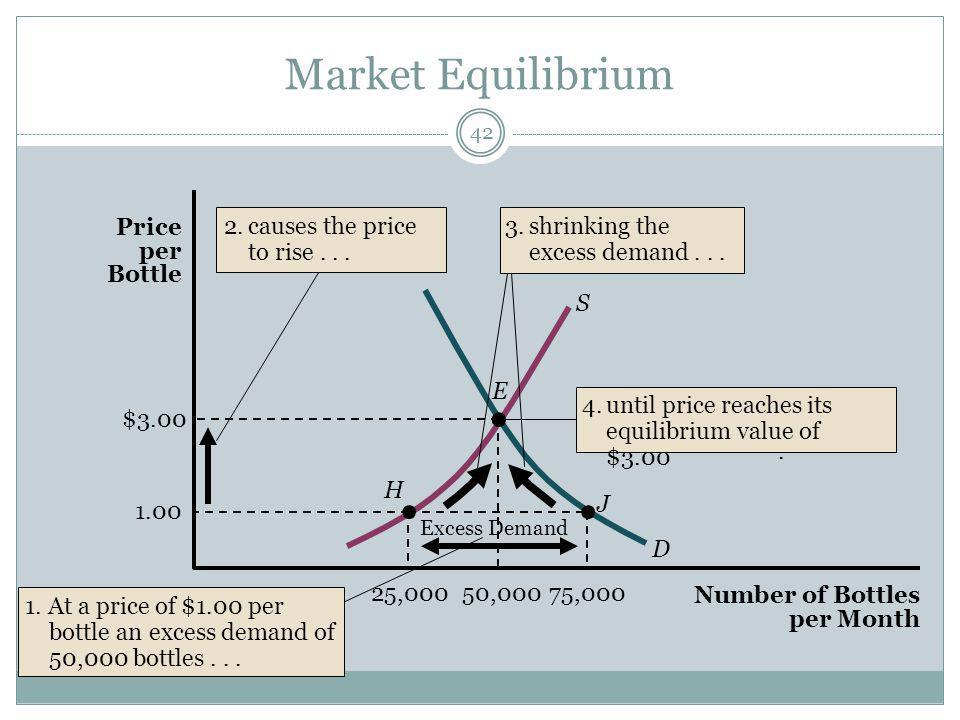 Market Equilibrium 42 E H J 1.00 $3.00 D S 50,00075,00025,000 Excess Demand 4.until price reaches its equilibrium value of $3.00.