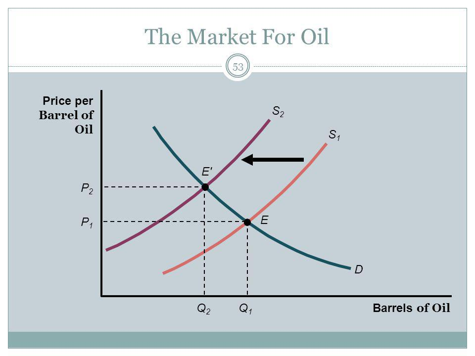The Market For Oil 53 P2P2 D E P1P1 E Q2Q2 Q1Q1 S2S2 S1S1 Barrels of Oil Price per Barrel of Oil