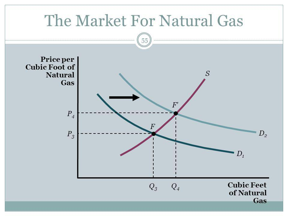 The Market For Natural Gas 55 Cubic Feet of Natural Gas Price per Cubic Foot of Natural Gas P4P4 P3P3 F Q3Q3 Q4Q4 S D2D2 F D1D1