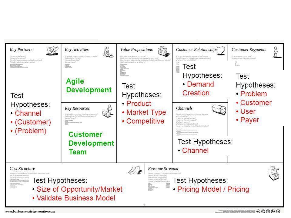 Test Hypotheses: Problem Customer User Payer Test Hypotheses: Demand Creation Test Hypotheses: Channel Test Hypotheses: Product Market Type Competitive Test Hypotheses: Pricing Model / Pricing Test Hypotheses: Size of Opportunity/Market Validate Business Model Test Hypotheses: Channel (Customer) (Problem) Customer Development Team Agile Development