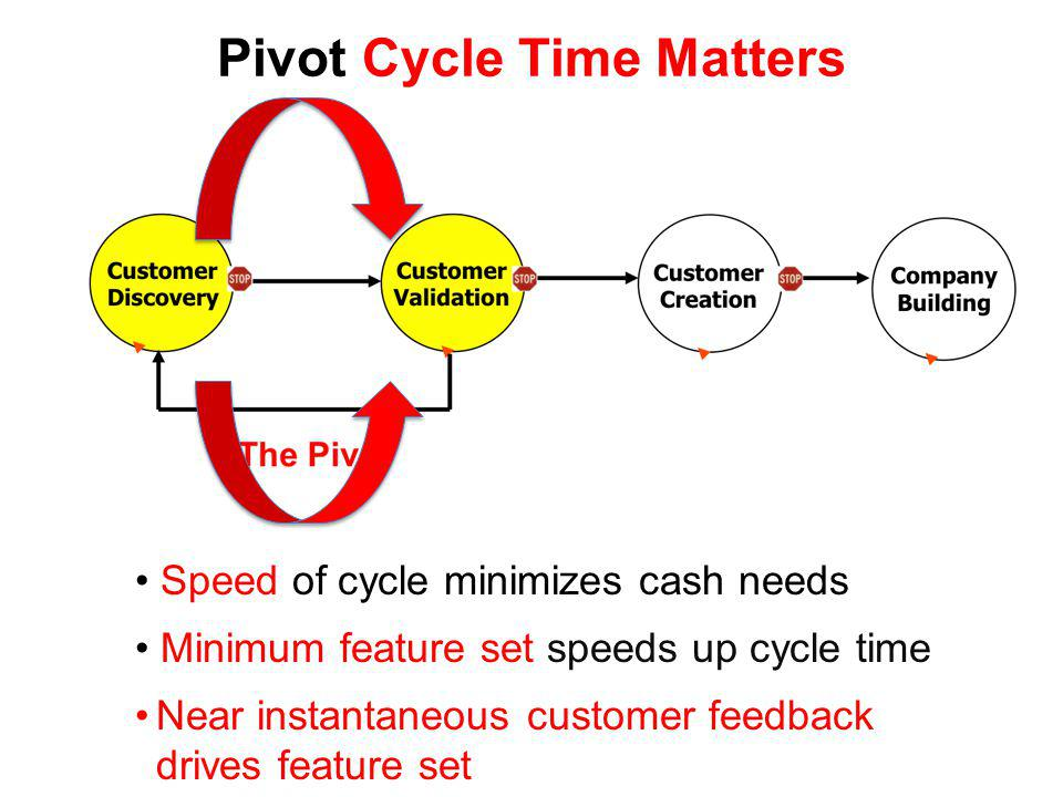 Pivot Cycle Time Matters Speed of cycle minimizes cash needs Minimum feature set speeds up cycle time Near instantaneous customer feedback drives feature set