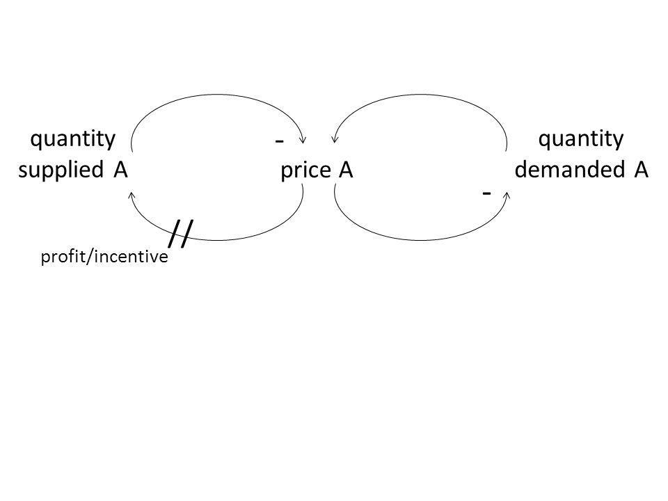 price A quantity demanded A - quantity supplied A - // profit/incentive