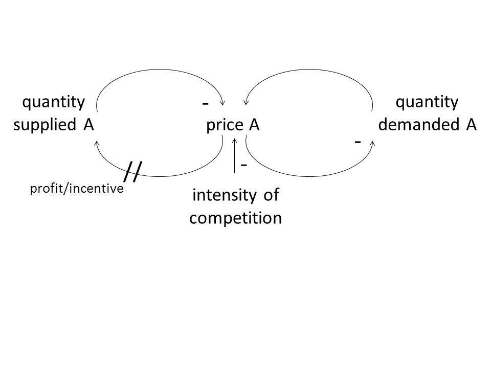 price A quantity demanded A - intensity of competition quantity supplied A - - // profit/incentive