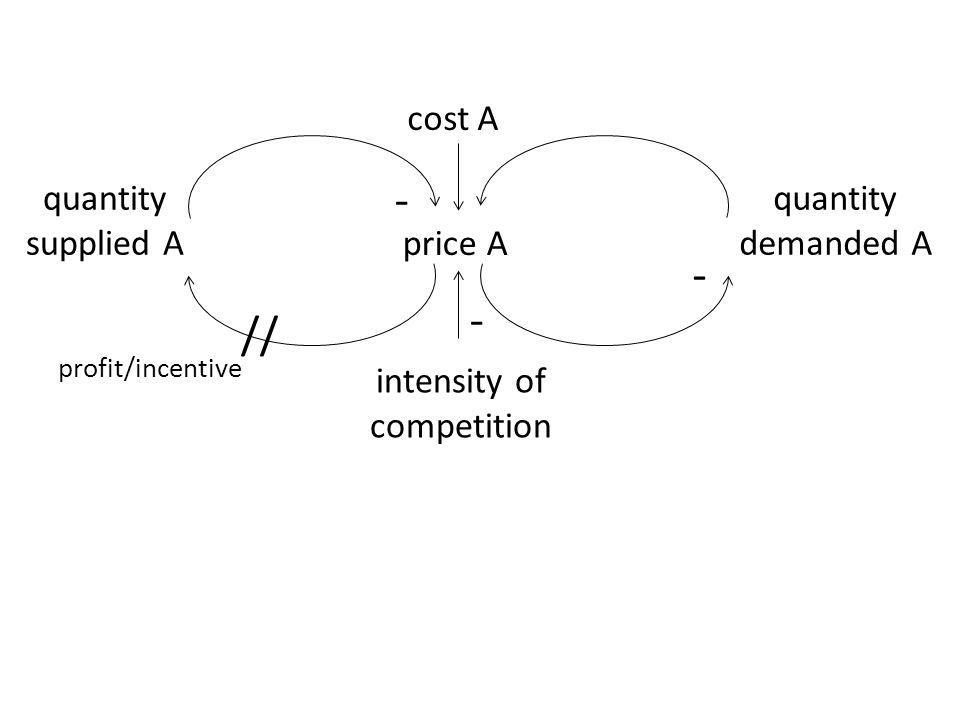 price A quantity demanded A - intensity of competition quantity supplied A cost A - - // profit/incentive