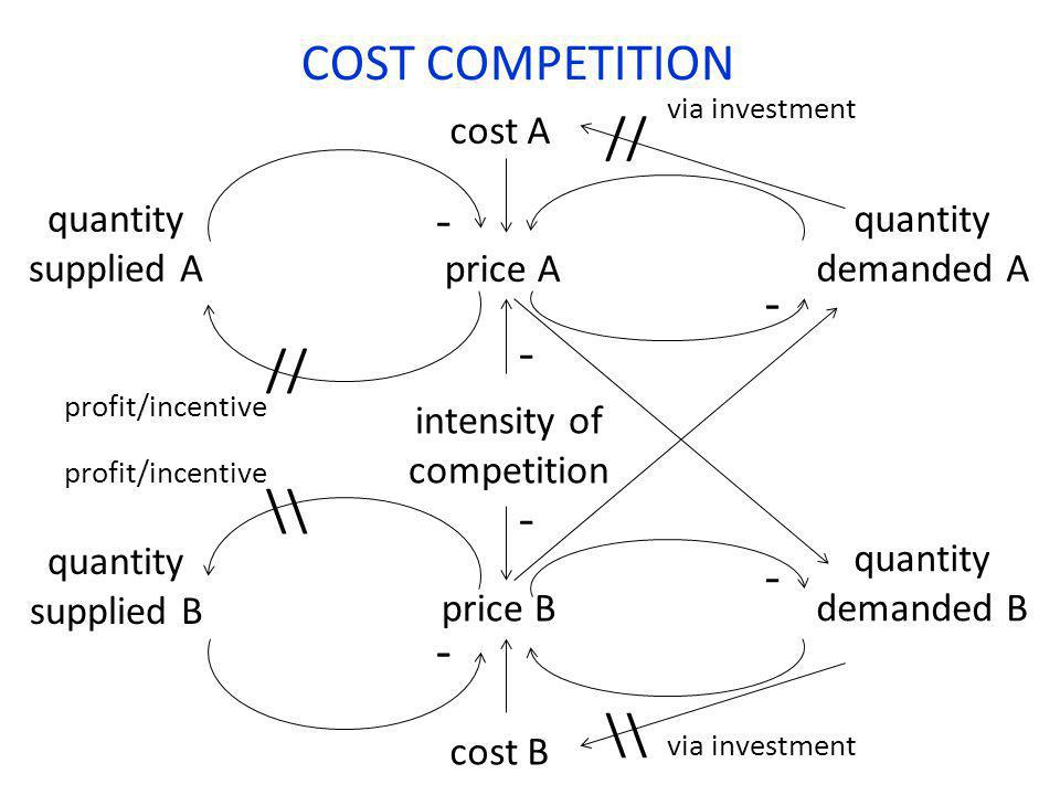 price A quantity demanded A - intensity of competition COST COMPETITION quantity supplied A cost A cost B price B - - - - - quantity supplied B quanti