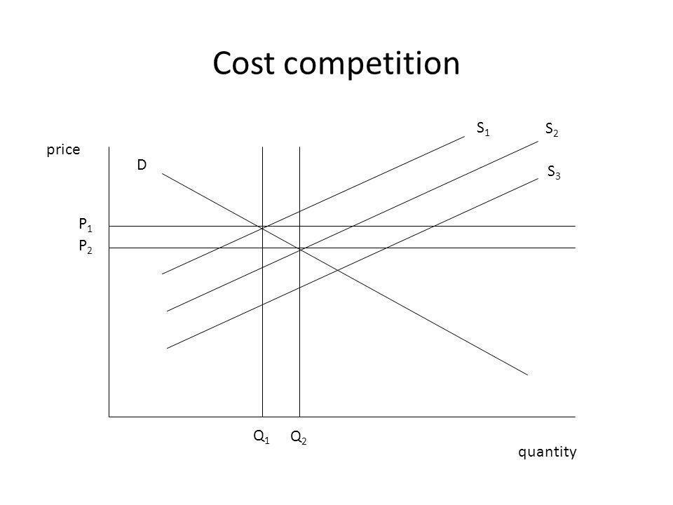 Cost competition price quantity P1P1 P2P2 Q2Q2 Q1Q1 D S1S1 S2S2 S3S3